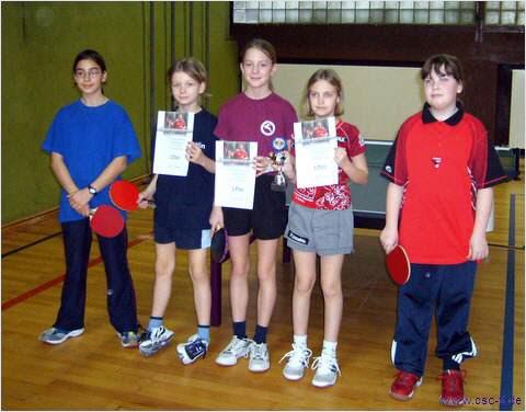 Die Teilnehmerinnen Schülerin B
