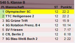 tabelle2014_1Senioren